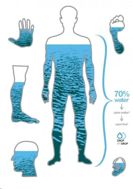 人の体 70%が水分 1